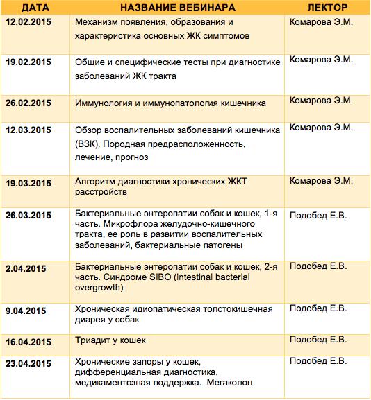 Серия вебинаров по гастроэнтерологии - 12.02.2015 - 23.04.2015