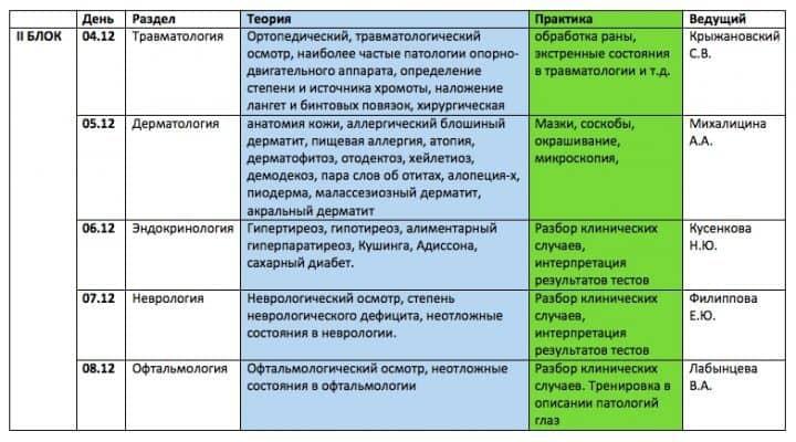 Раунды для врачей общей практики